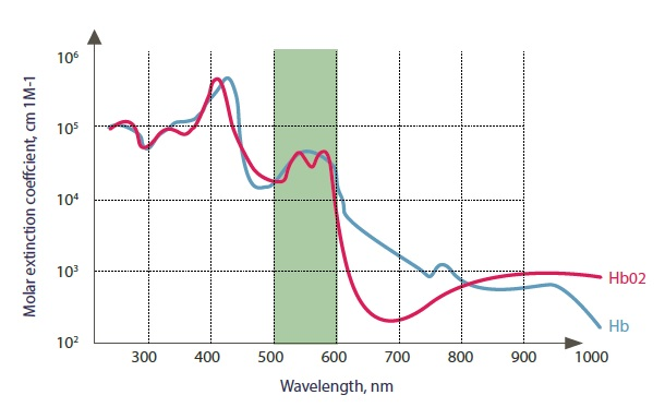 Harmony XL Pro Spectru Dye-VL
